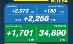 ผู้ติดเชื้อโควิดวันนี้ (14 พ.ค.)เพิ่ม 2,256 ราย
